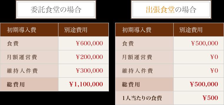 月額コストの差は¥605000
